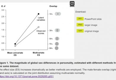 Measuring Global Sex Differences in Personality